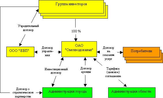Организационная схема аренды